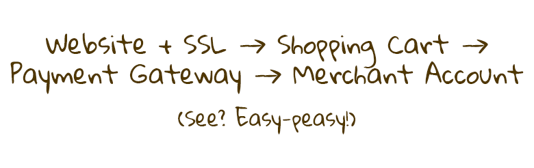 The ecommerce process: A website with SSL, shopping cart software, a payment gateway, and the vendor's merchant account