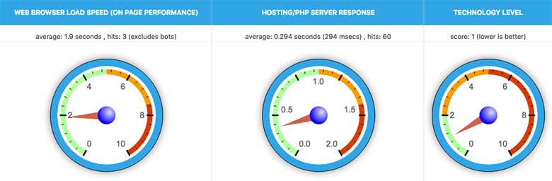 There are various tools you can use to test your web server's performance
