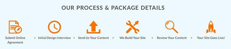 In addition to web hosting, Web Hosting Hub offers custom web design services