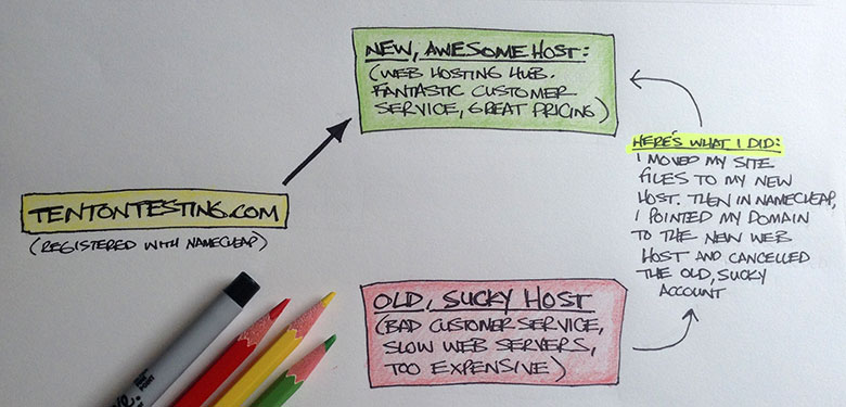 3 Crucial Business Website Services, Part 2: Domain Names And Web Hosting
