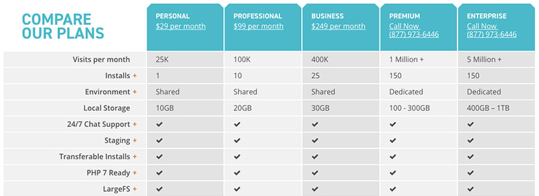 WP Engine offers a variety of premium managed WordPress hosting plans.